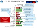 the local cont ent multiplier brazil