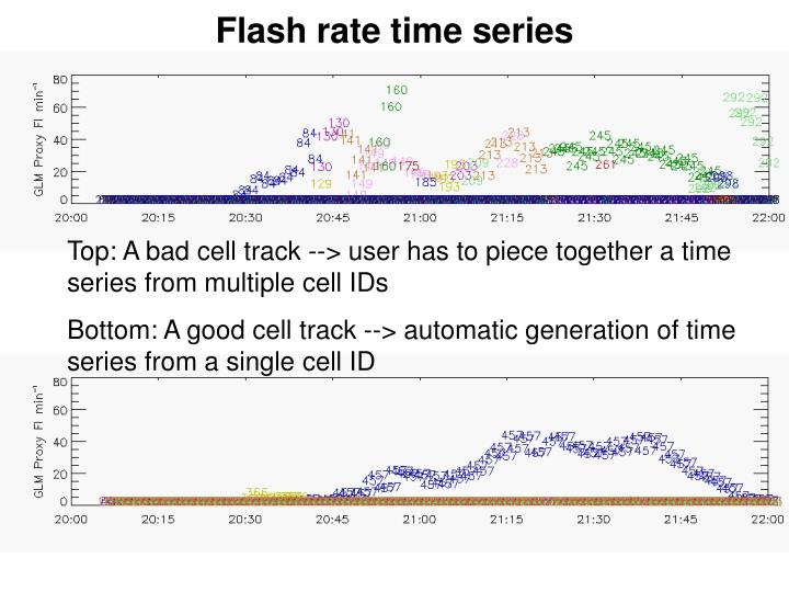 Flash rate time series