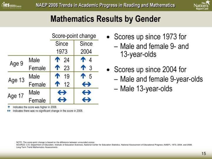 Mathematics Results by Gender