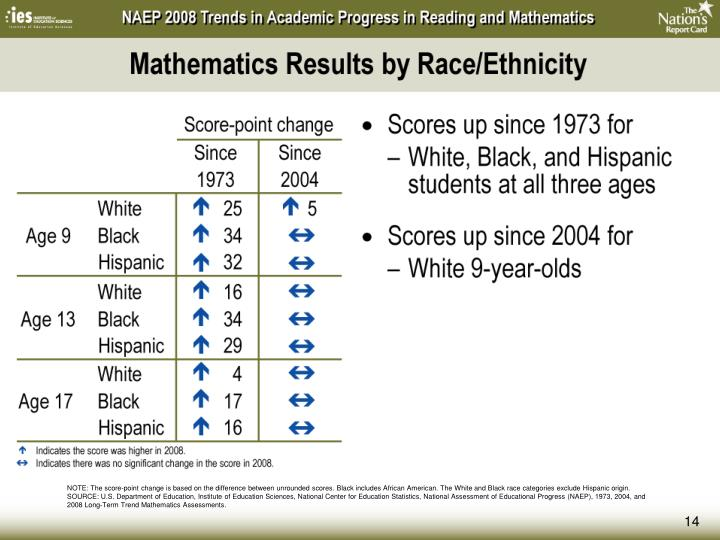 Mathematics Results by Race/Ethnicity