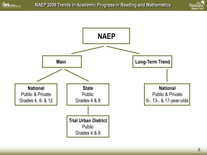 National Assessment of Educational Progress