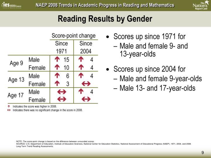 Reading Results by Gender