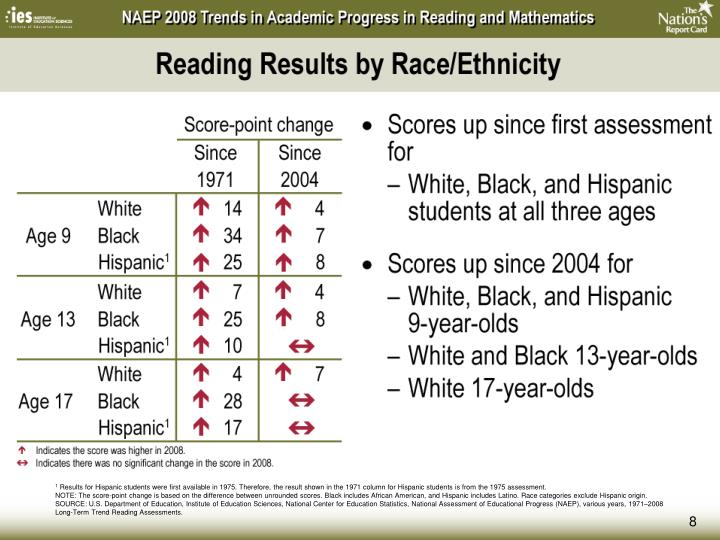 Reading Results by Race/Ethnicity