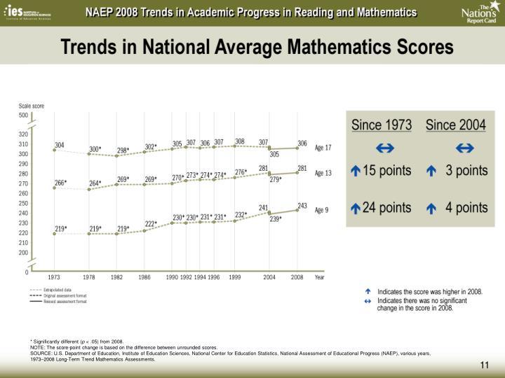 Trends in National Average Mathematics Scores
