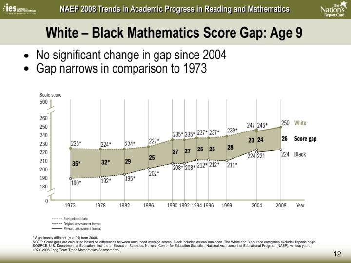 White – Black Mathematics Score Gap: Age 9