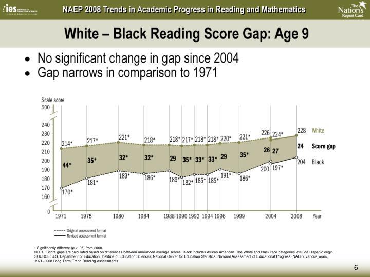 White – Black Reading Score Gap: Age 9