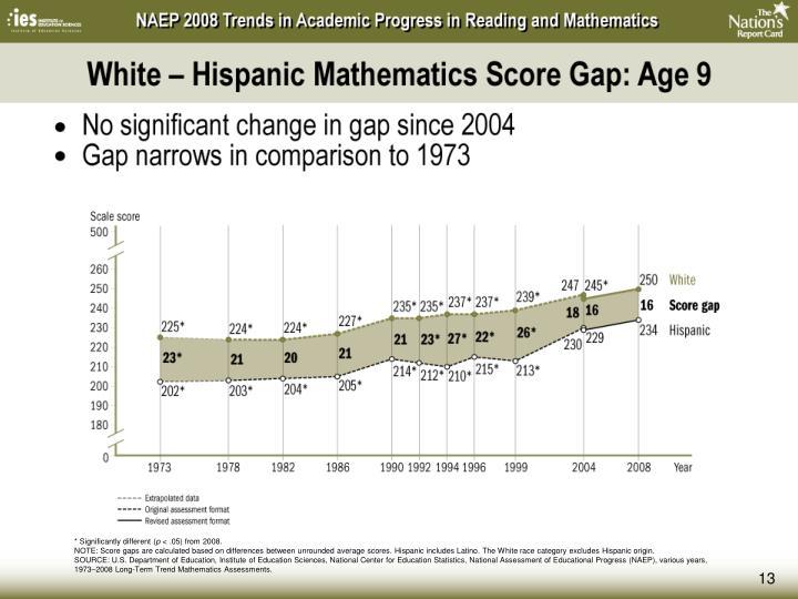 White – Hispanic Mathematics Score Gap: Age 9