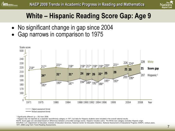 White – Hispanic Reading Score Gap: Age 9