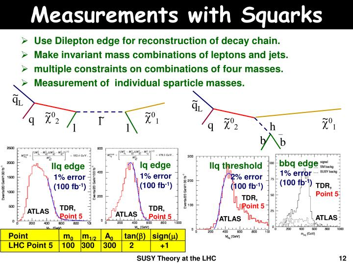 Measurements with Squarks