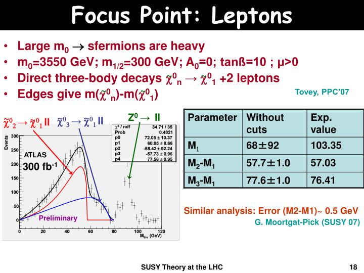 Focus Point: Leptons