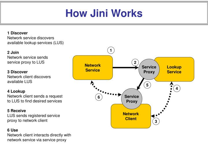 How Jini Works