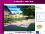 additional revenue
