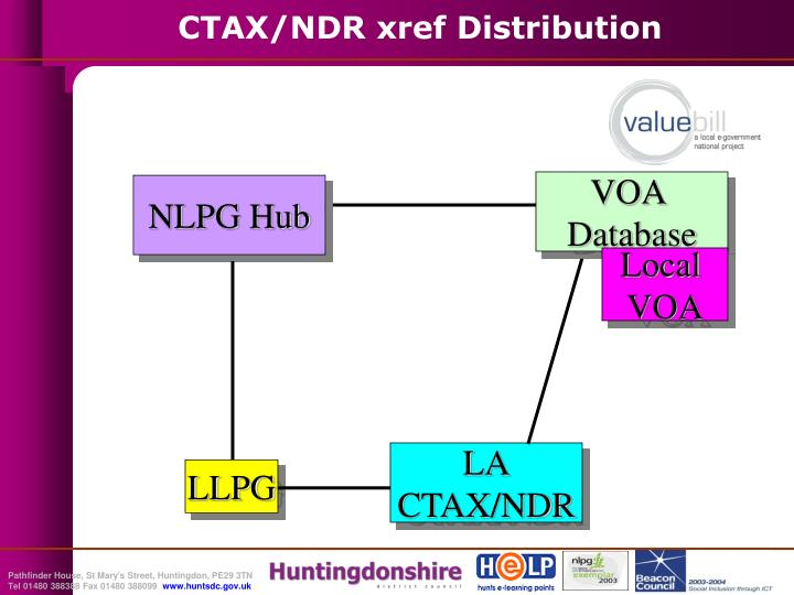 CTAX/NDR xref Distribution