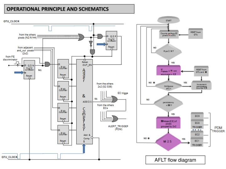 OPERATIONAL PRINCIPLE AND SCHEMATICS