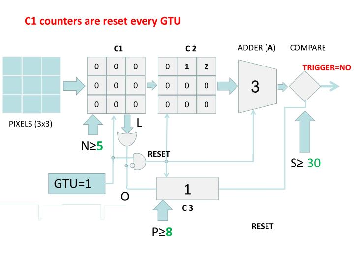 C1 counters are reset every GTU