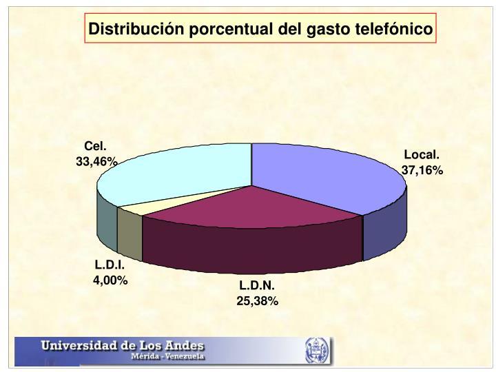 Distribución porcentual del gasto telefónico