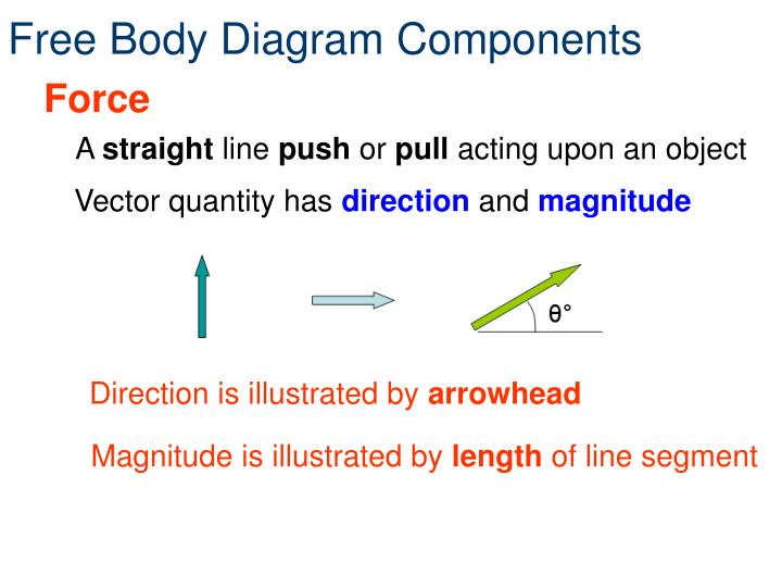 Free body diagram components