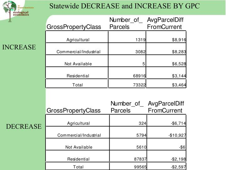 Statewide DECREASE and INCREASE BY GPC