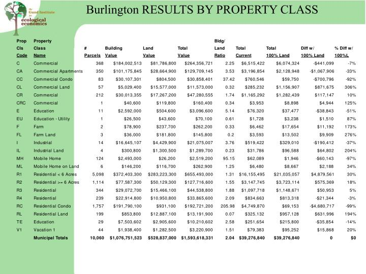 Burlington RESULTS BY PROPERTY CLASS