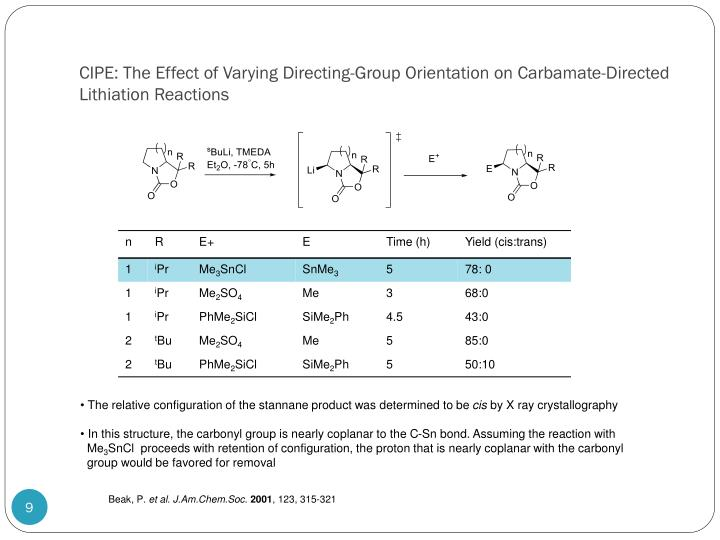 CIPE: The Effect of Varying Directing-Group Orientation on Carbamate-Directed Lithiation Reactions
