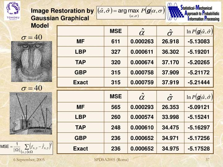 Image Restoration by Gaussian Graphical