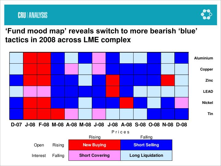 'Fund mood map' reveals switch to more bearish 'blue' tactics in 2008 across LME complex