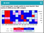 fund mood map reveals switch to more bearish blue tactics in 2008 across lme complex