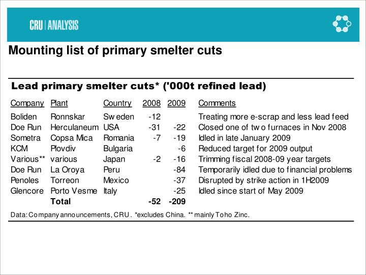 Mounting list of primary smelter cuts