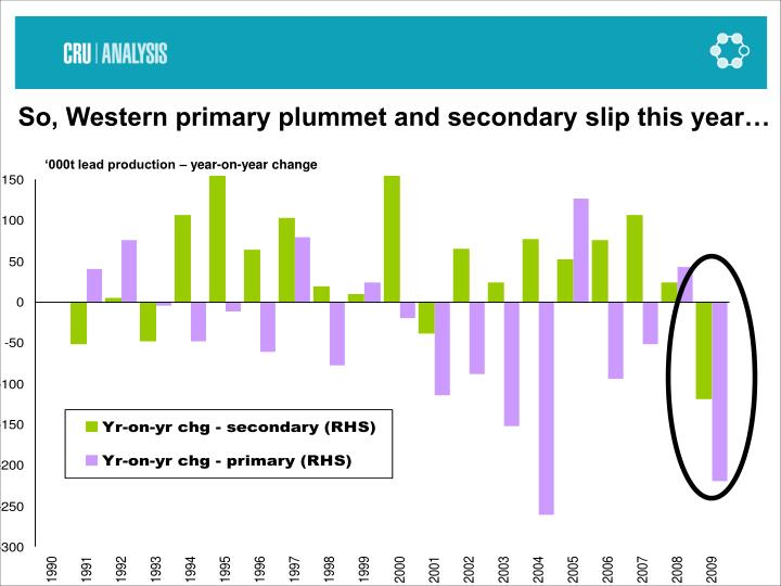 So, Western primary plummet and secondary slip this year…