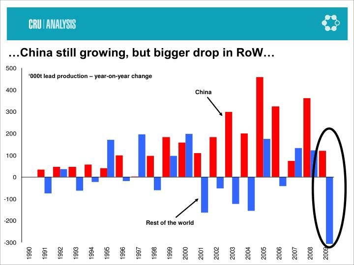 …China still growing, but bigger drop in RoW…