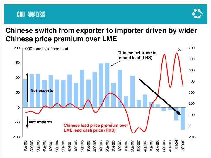 Chinese switch from exporter to importer driven by wider Chinese price premium over LME