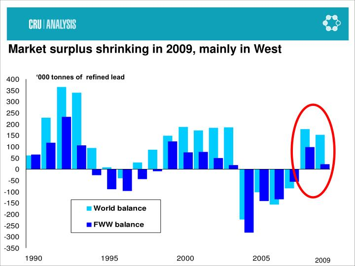 Market surplus shrinking in 2009, mainly in West