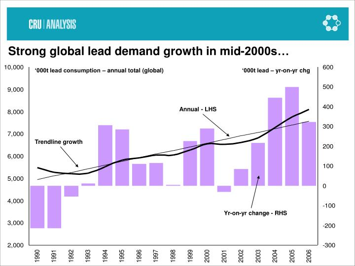 Strong global lead demand growth in mid-2000s…