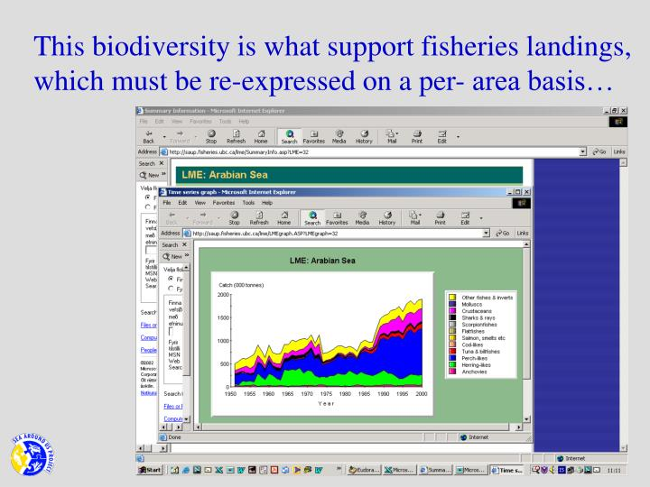 This biodiversity is what support fisheries landings, which must be re-expressed on a per- area basis…