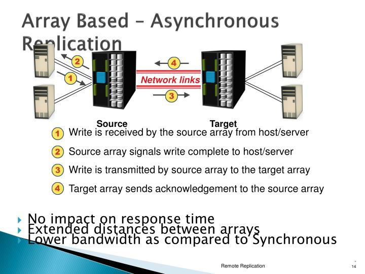 Write is received by the source array from host/server