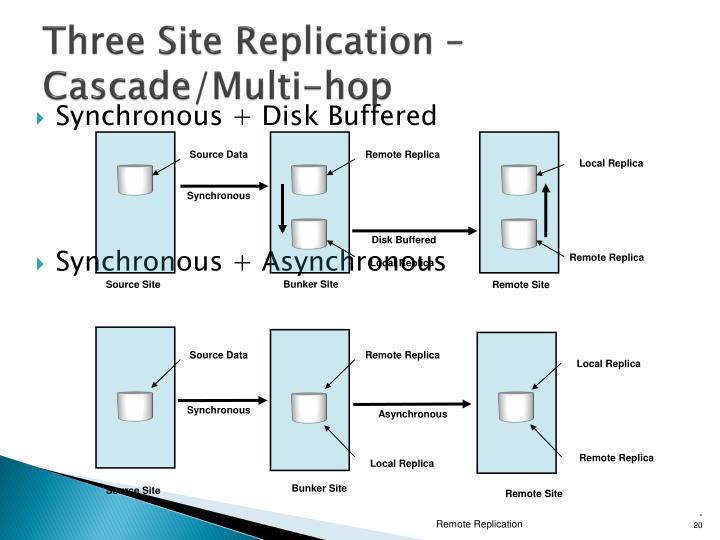 Three Site Replication – Cascade/Multi-hop