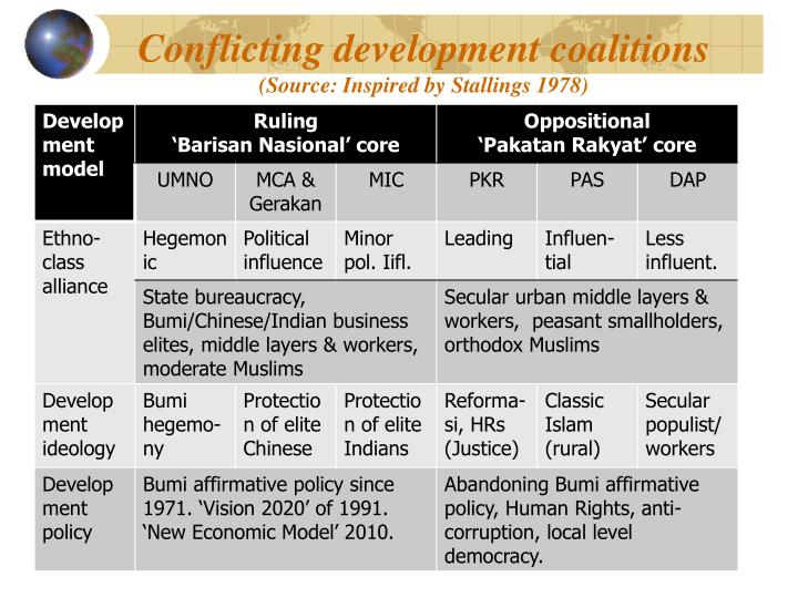 Conflicting development coalitions