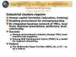 long waves of economic development industrial deepening source rasiah 2002 2003