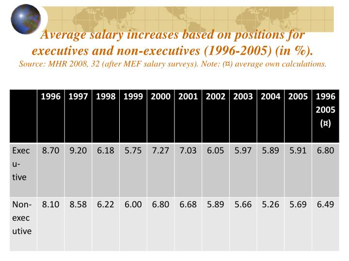 Average salary increases based on positions for executives and non-executives (1996-2005) (in %).