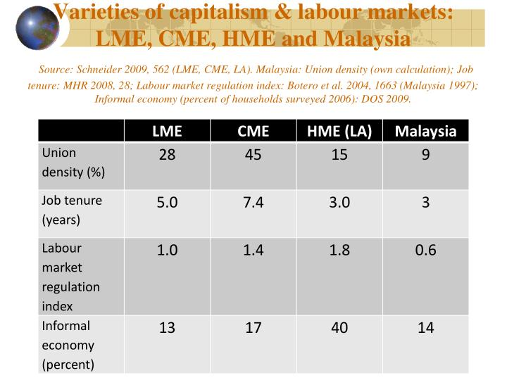 Varieties of capitalism & labour markets: