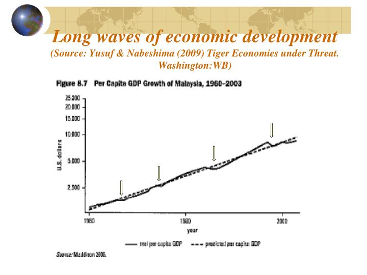 Long waves of economic development