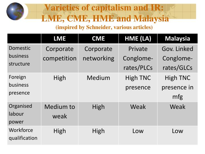 Varieties of capitalism and IR: