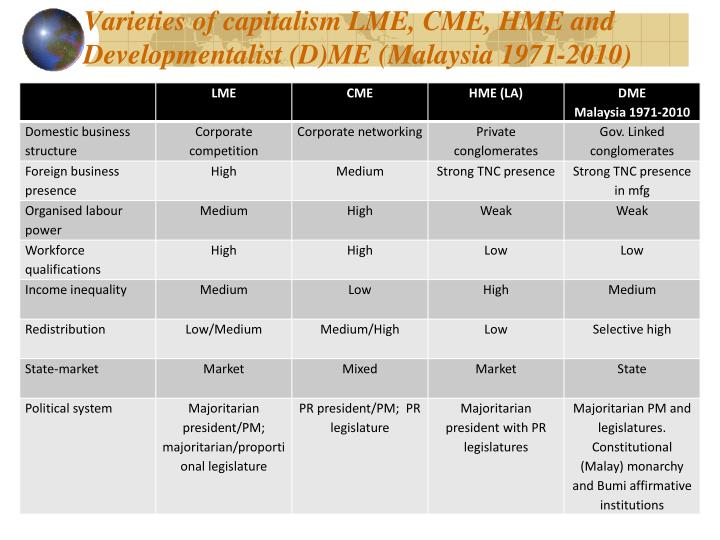 Varieties of capitalism LME, CME, HME and Developmentalist (D)ME (Malaysia 1971-2010)