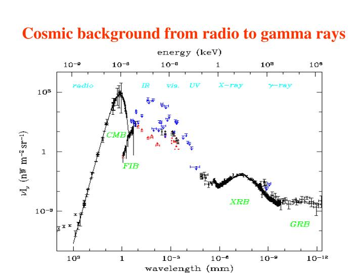 Cosmic background from radio to gamma rays