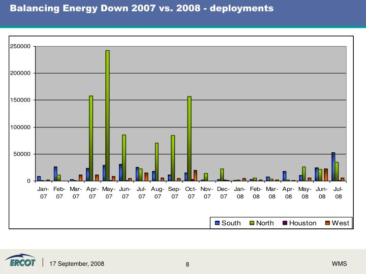 Balancing Energy Down 2007 vs. 2008 - deployments