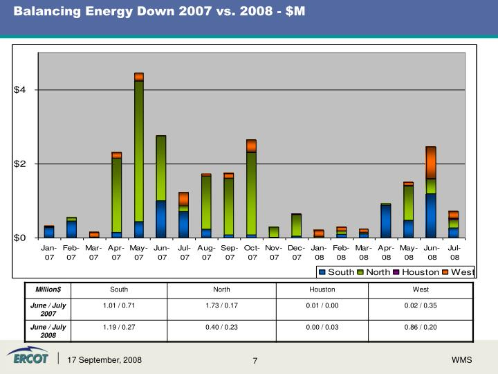 Balancing Energy Down 2007 vs. 2008 - $M