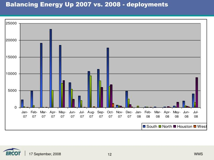 Balancing Energy Up 2007 vs. 2008 - deployments