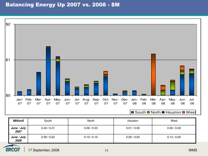 Balancing Energy Up 2007 vs. 2008 - $M