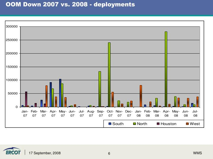 OOM Down 2007 vs. 2008 - deployments