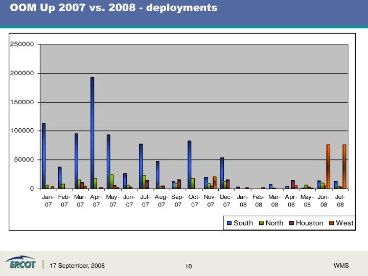 OOM Up 2007 vs. 2008 - deployments